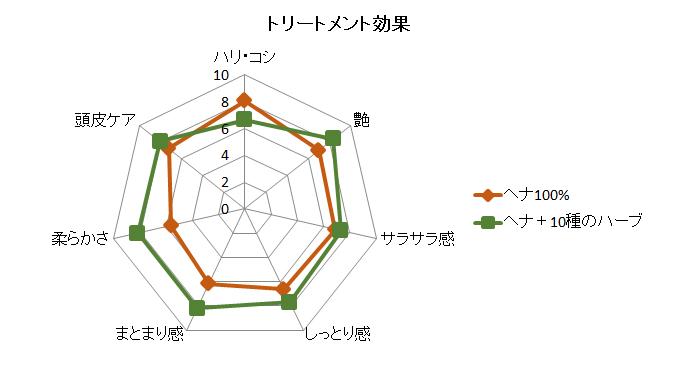 ヘナ100%・ヘナ+10種のハーブの使用感の比較